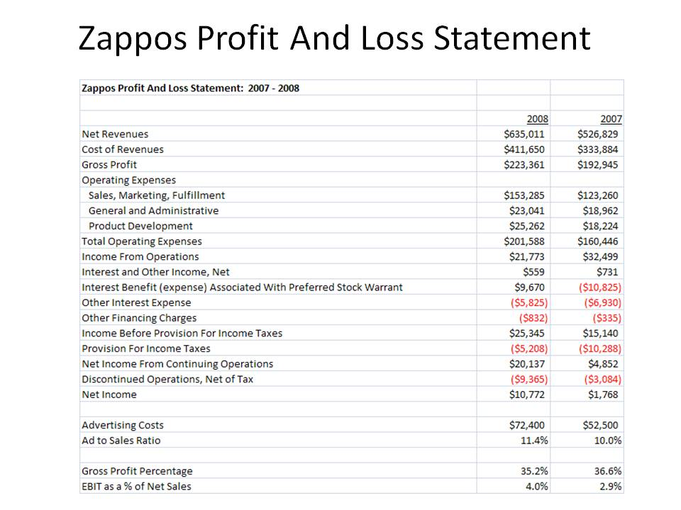 Zappos Profit And Loss Statement