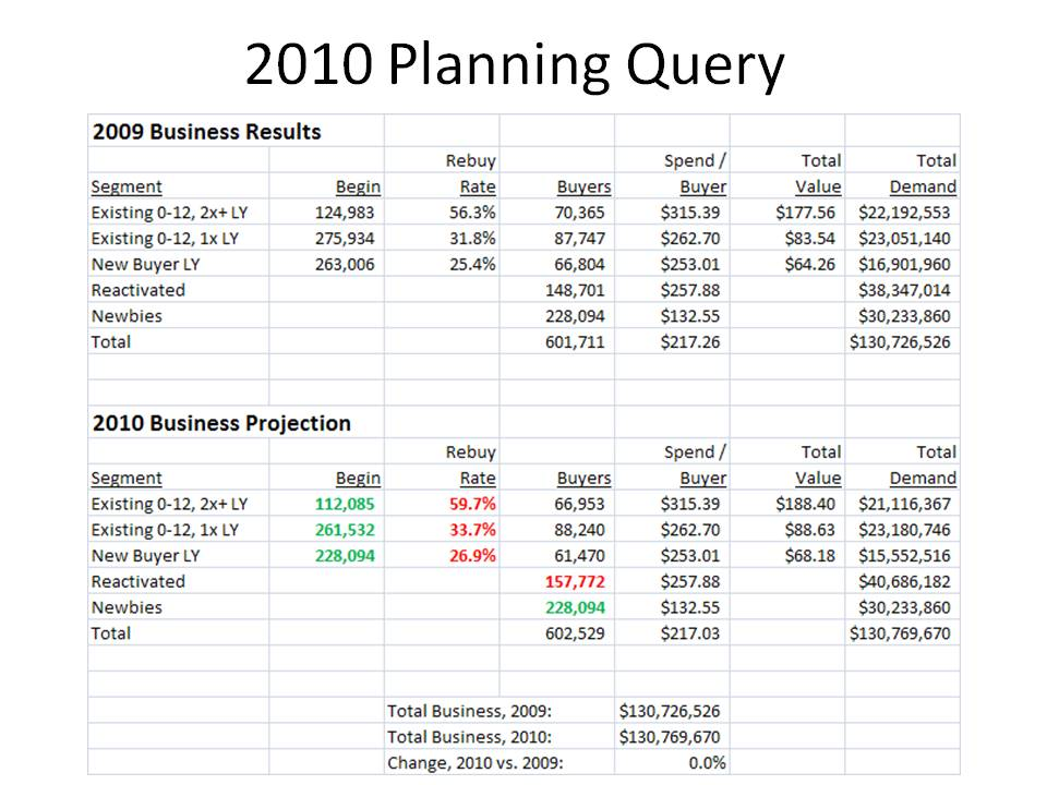 Kevin Hillstrom   MineThatData  Annual Sales Plan Template